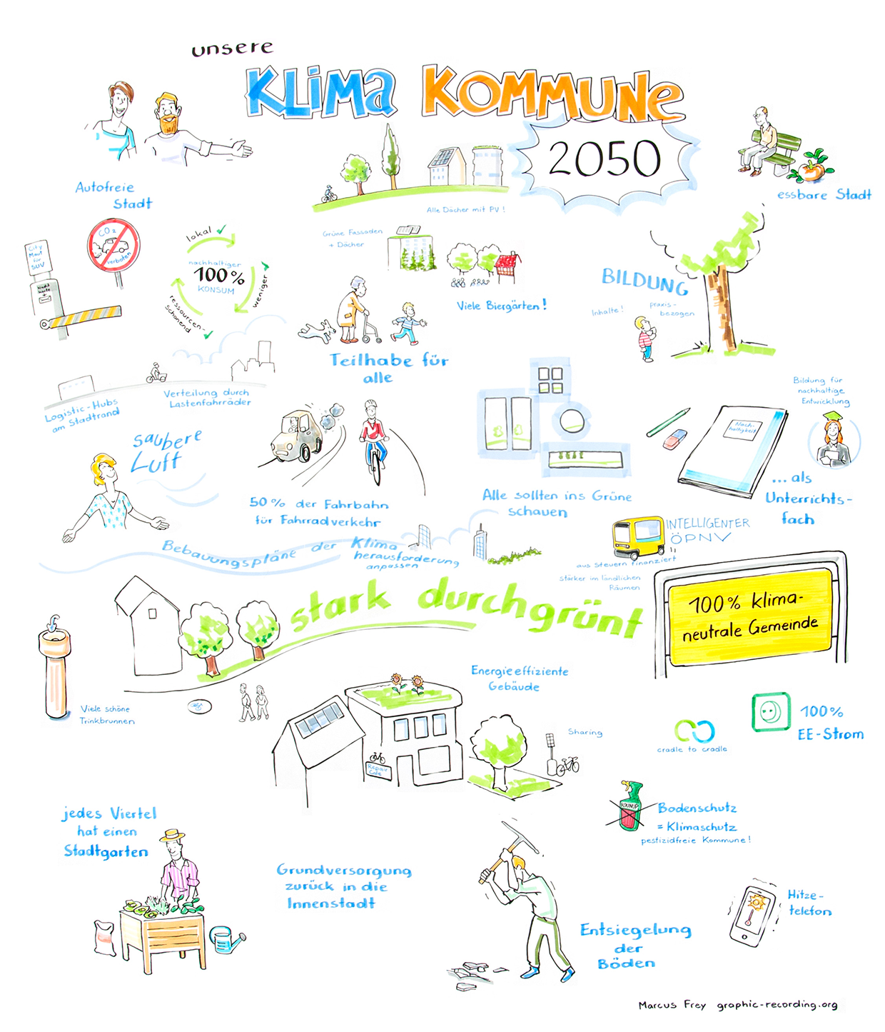 Graphic Recording Klima Kommune